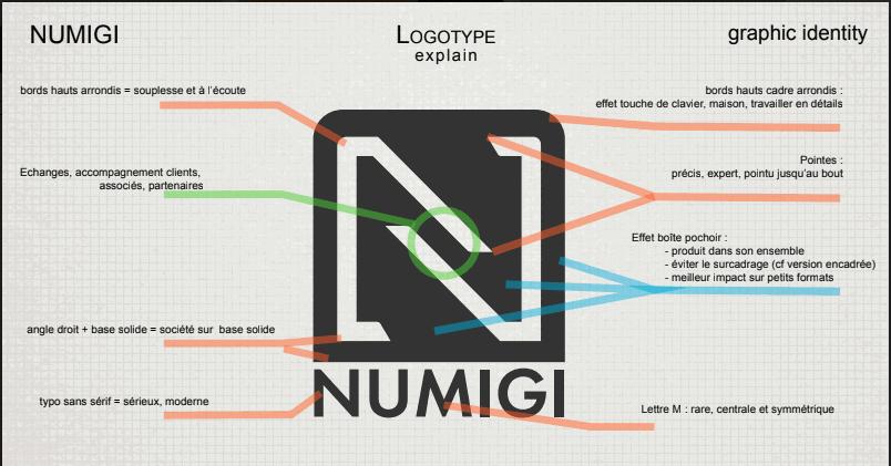 Numigi : explication design logo